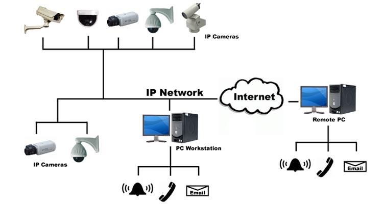 سیستم مداربسته دیجیتال ( تحت شبکه )