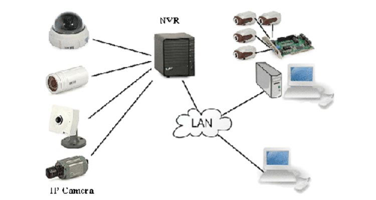 دوربین مداربسته تحت شبکه یا دیجیتال - انواع دوربین های مداربسته